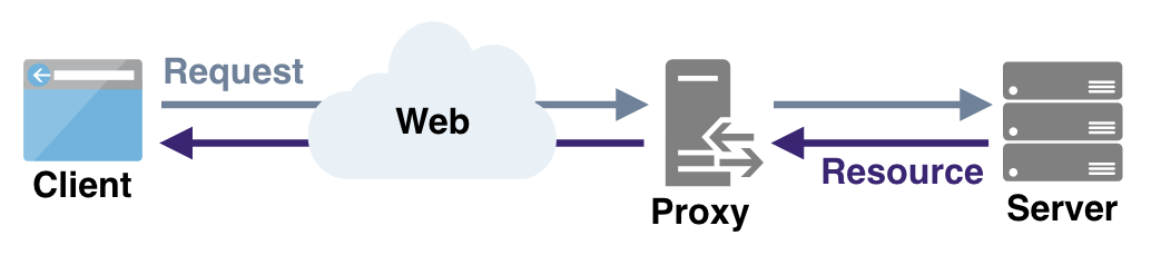 Client-Proxy-Server_Diagram.png